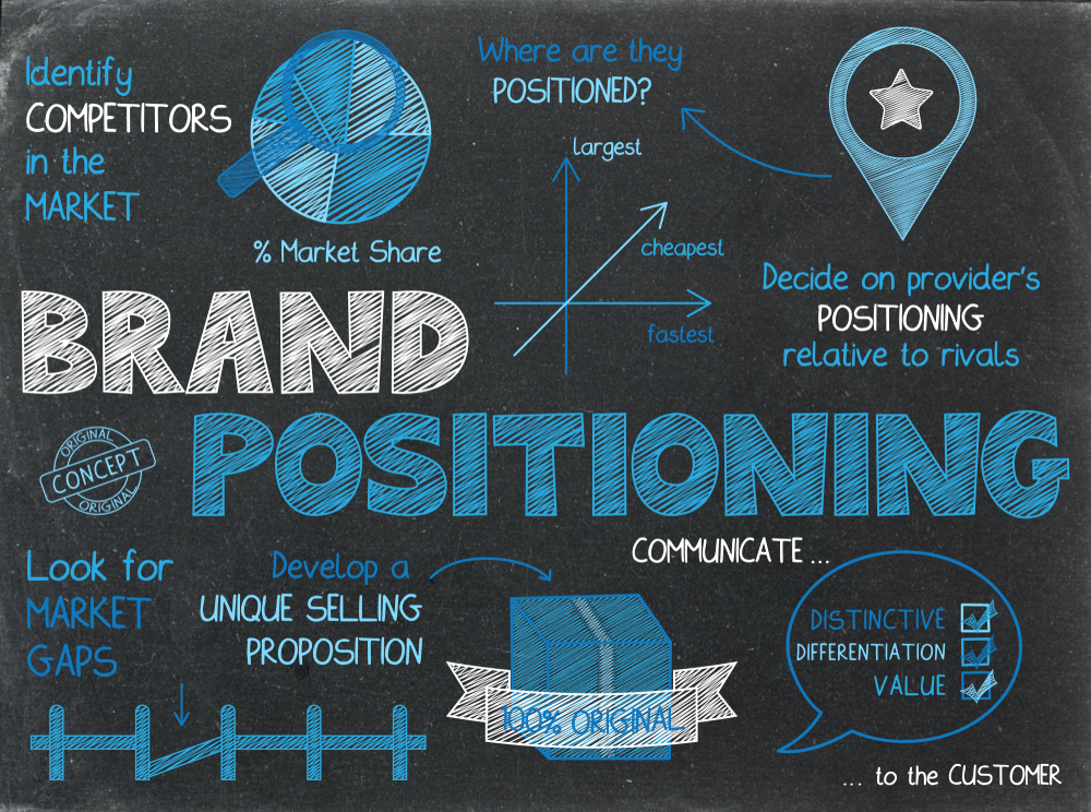 Brand Positioning: Why is it unmissable for brand success?