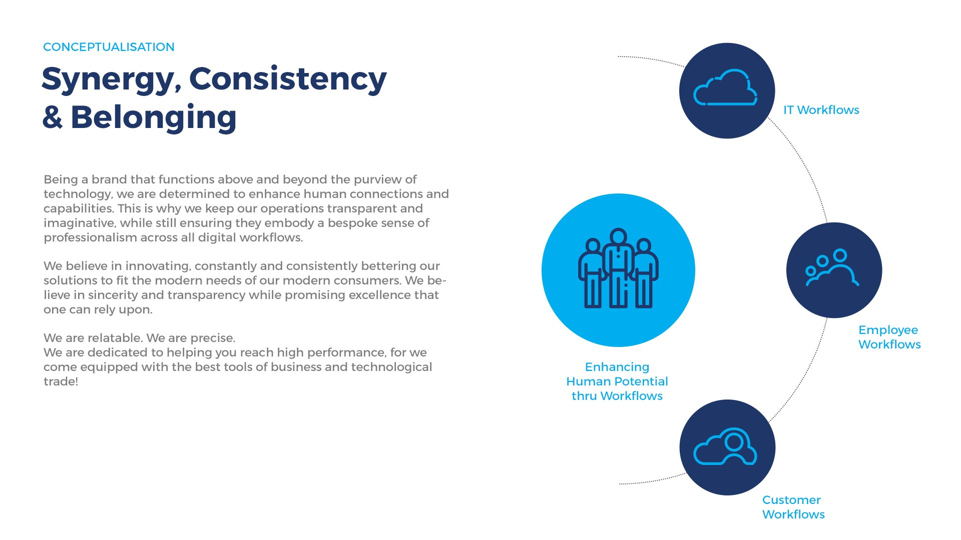 Cloud Go Brand Synergy Consistency Conceptualisation