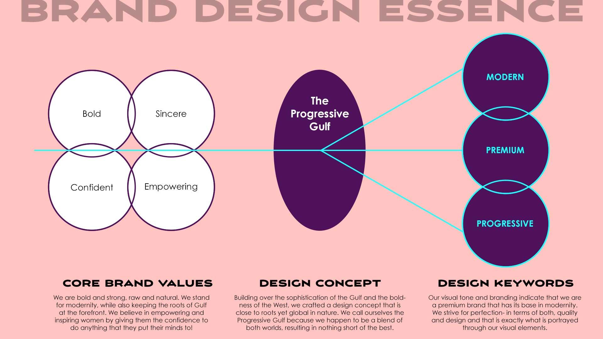The Fashion Net Brand Design Essence