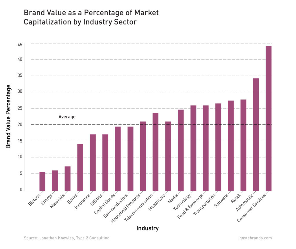 brand-value-and-its-roi