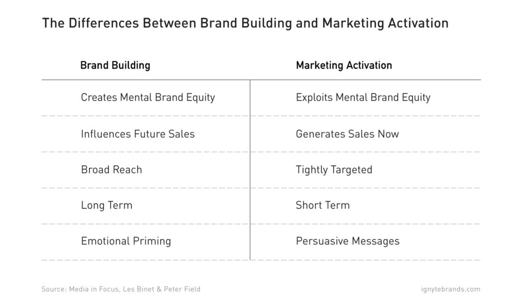 branding-vs-marketing